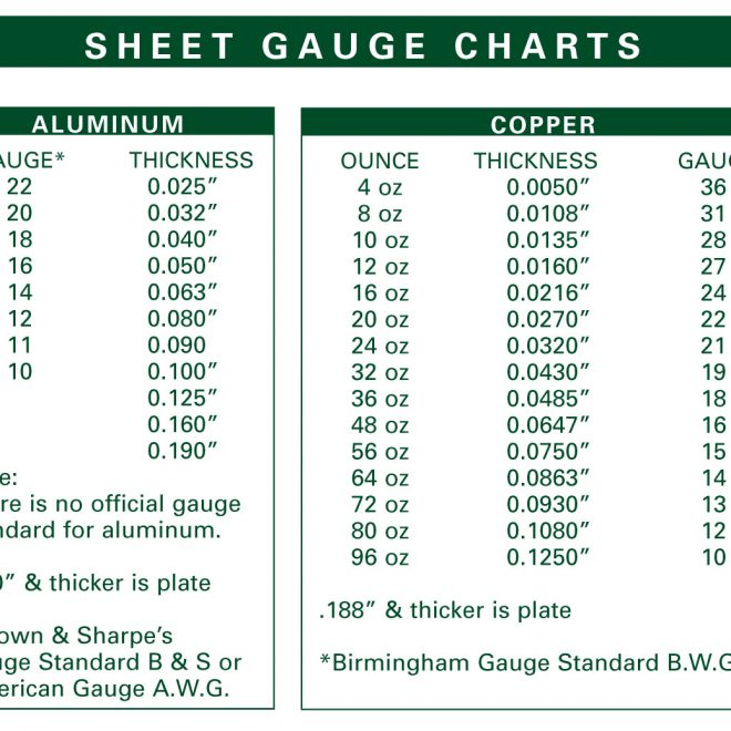 Sheet gauge chart for determining metal gauge from oz designations.