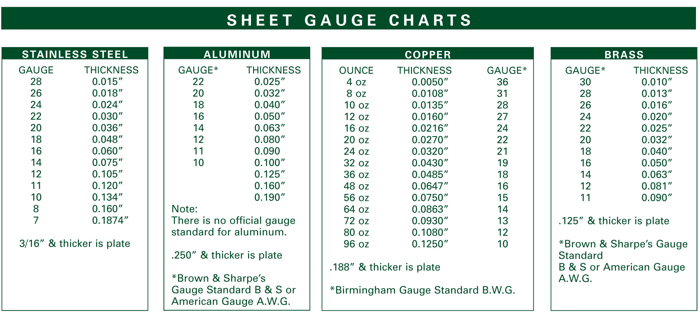Sheet gauge chart for determining metal gauge from oz designations.