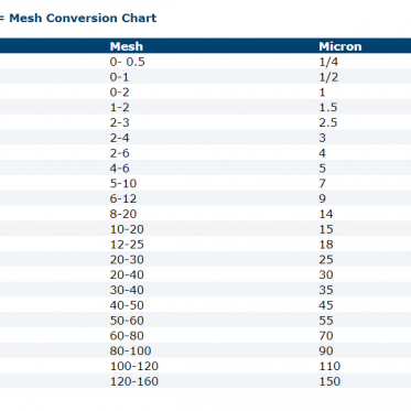 Sanding conversion chart between grit, mesh and micron